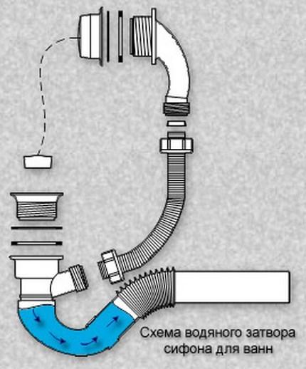 Слив для раковины: сборка и установка слива с переливом