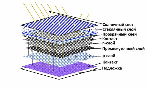 Принцип работы солнечной батареи: как устроена панель