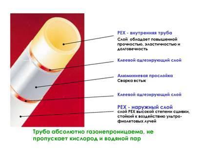 Металлопластиковые трубы: виды, сортамент, технические характеристики