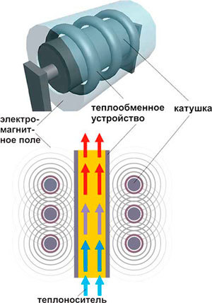 Индукционный котел отопления своими руками: как соорудить самодельный агрегат