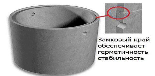 Железобетонные кольца для колодцев: виды, маркировка, технология производства и обзор производителей