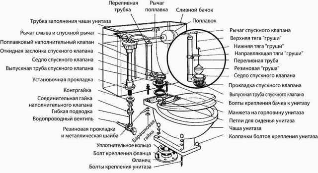 Ремонт сливного бачка унитаза своими руками: частые поломки и способы починки