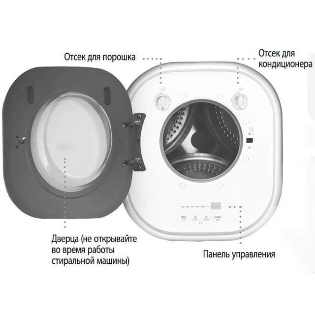 Настенная стиральная машина: плюсы и минусы навесного решения и рейтинг лучших моделей
