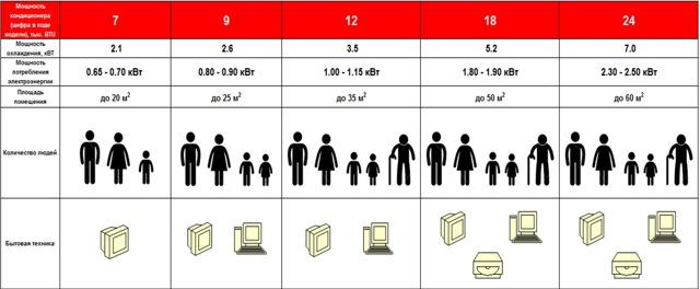 Как выбрать сплит систему в квартиру и в дом: обзор производителей и правила выбора кондиционеров