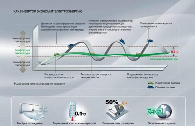 Сплит-системы rapid: рейтинг ТОП-7 моделей бренда, отзывы, рекомендации по выбору