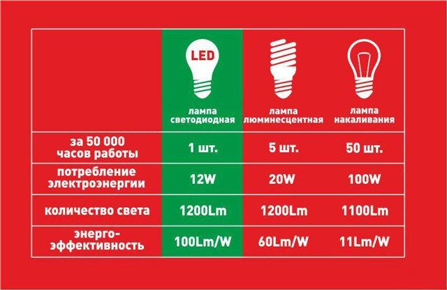 Обзор основных типов ламп: какие виды лампочек бывают и как выбрать лучшую
