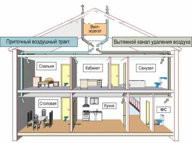 Вытяжка в частном доме: лучшие варианты обустройства и технические требования