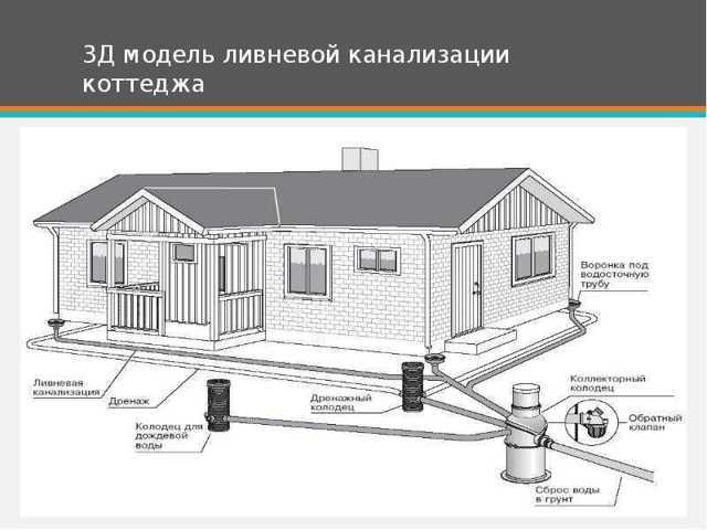 Расчет ливневой канализации и ее проектирование: примеры и правила