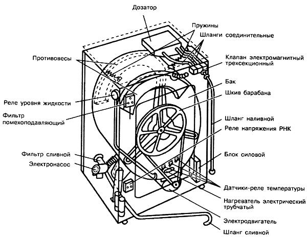 Ремонт стиральной машины своими руками: как починить стиральную машину автомат