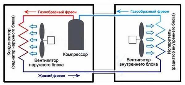 Сплит-система для холодильной камеры: виды и особенности расчета и подбора нужного оборудования