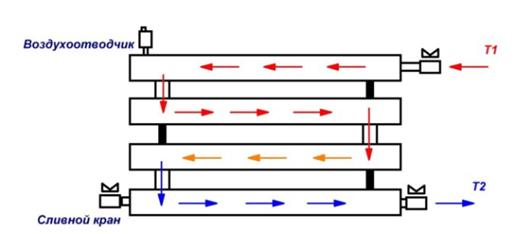 Как рассчитать параметры и установить регистры отопления