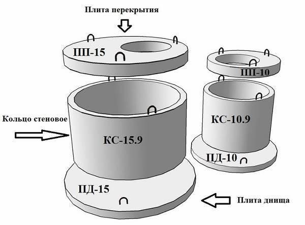 Бетонные кольца для канализации: виды, технология производства, маркировка и лучшие производители