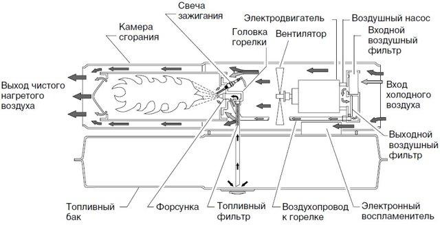 Обзор дизельных тепловых пушек прямого и непрямого нагрева