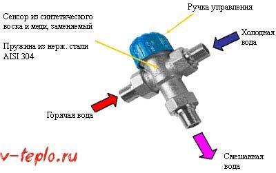 Трехходовой клапан на системе отопления: принцип действия, выбор, монтаж