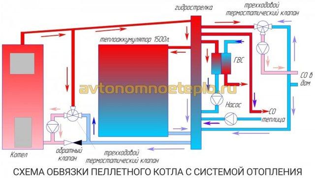 Пеллетные котлы отопления: виды и преимущества и правила выбора