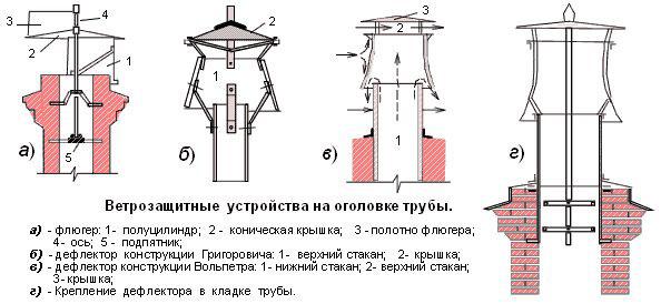 Искрогаситель на дымоход: виды, как сделать своими руками