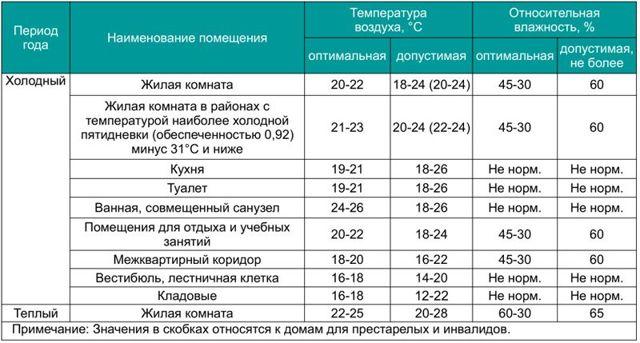 Норма влажности воздуха в квартире: оптимальные значения и советы по нормализации