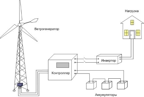 Устройство и принцип работы кинетического ветрогенератора