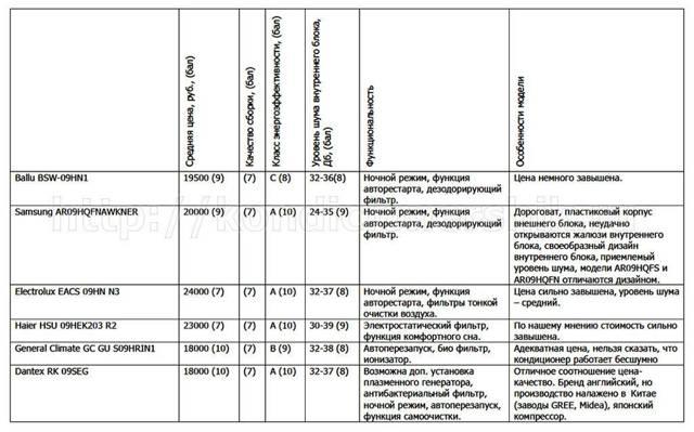 ТОП-10 сплит-систем general climate: обзор лучших моделей бренда и советы по выбору