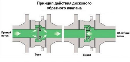Обратный клапан для отопления: действиея, виды, плюсы и минусы, монтаж