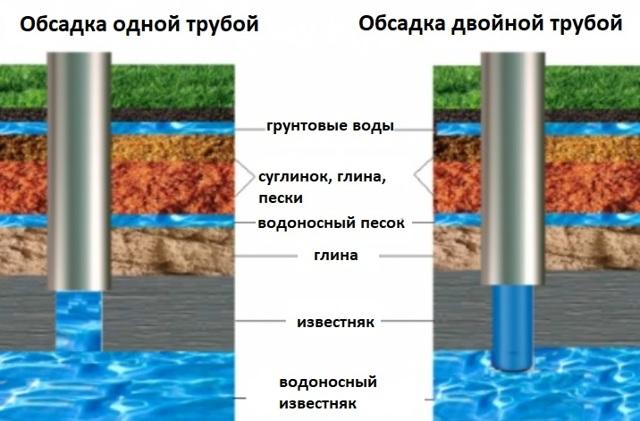 Какие трубы лучше для скважины: виды, какую лучше выбрать и почему