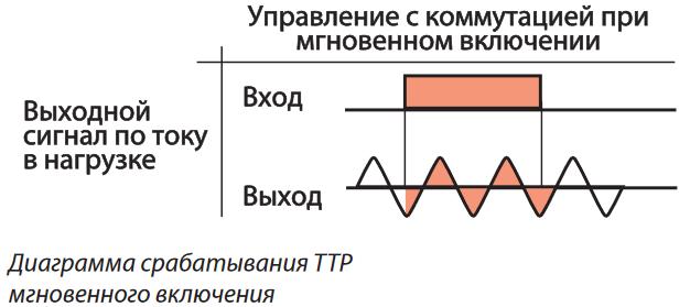 Практическое применение и схемы подключения твердотельного реле