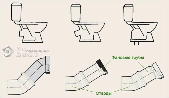 Как подключить унитаз к канализации: схемы монтажа и установки