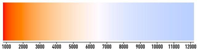 Характеристики светодиодных ламп: цветовая температура, мощность