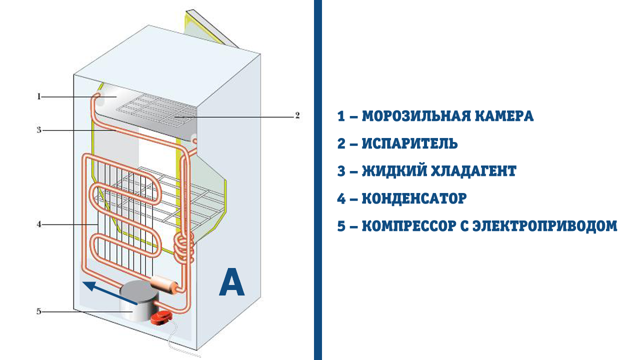 Можно ли перевозить холодильник лежа? Правила и стандарты перевозки холодильников