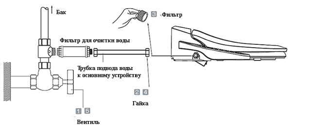 Установка биде своими руками: правила монтажа и подключения к коммуникациям