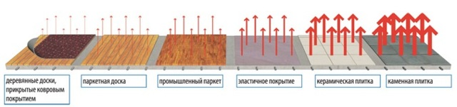 Водяной теплый пол своими руками: устройство и укладка, как сделать самомостоятельно