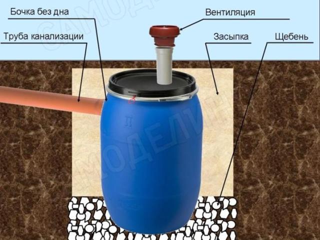 Выгребная яма из бочки своими руками: схемы, расчет, выбор емкости, правила монтажа
