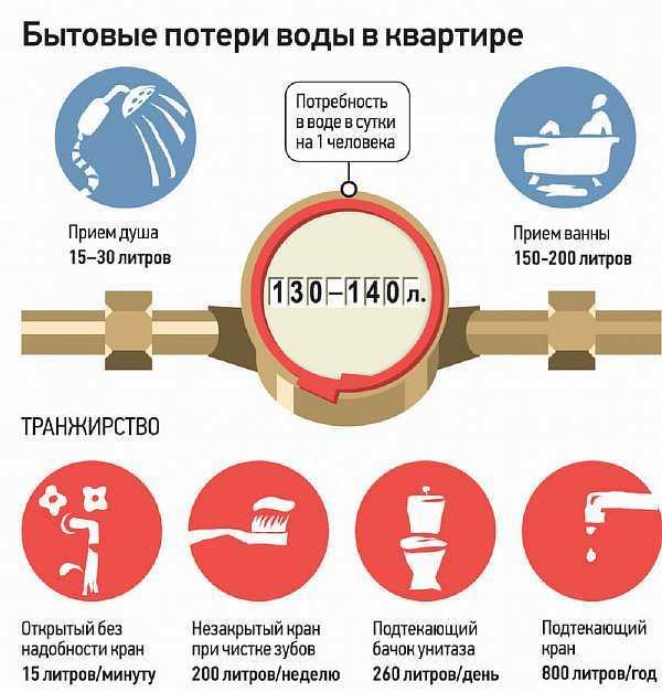Нормативы на давление воды в водопроводе в квартире и как его измерить и что делать, если нет напора