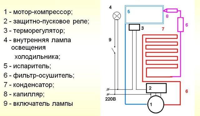 Ремонт холодильников Стинол: типовые поломки и как починить самостоятельно