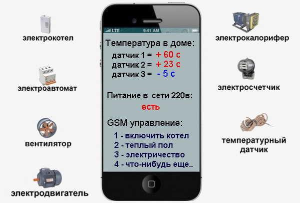 gsm модуль для котлов отопления: как управлять котлом на расстоянии