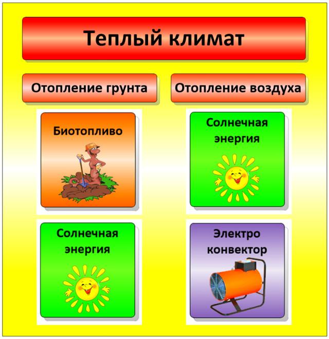 Отопление теплицы своими руками: какой системой лучше обогревать зимой