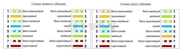 Обжим витой пары 8 и 4 жилы: схемы обжимки и пошаговая инструкция