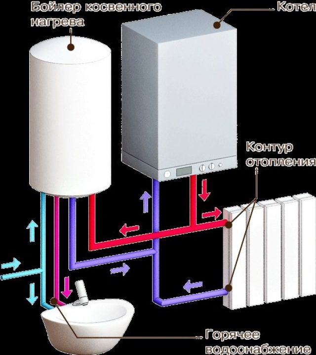 Напольные газовые котлы отопления: разновидности и критерии выбора