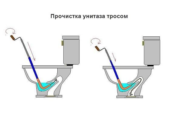 Как прочистить унитаз бутылкой: подробные инструкции