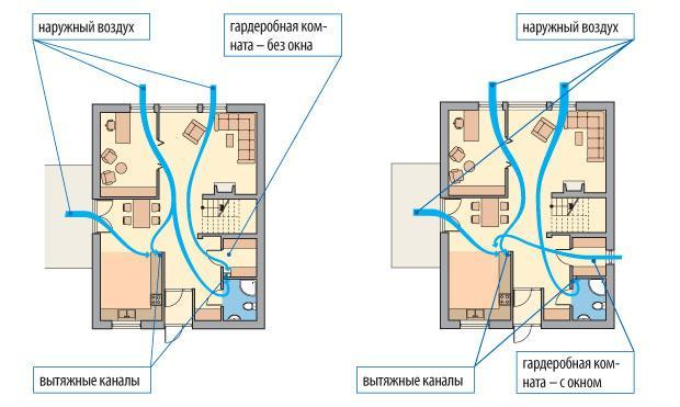 Щит управления вентиляцией: устройство и зачем нужен и как собрать