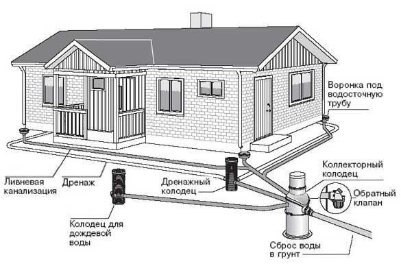 Водоотведение в частном доме: варианты организации и лучшие схемы и этапы обустройства