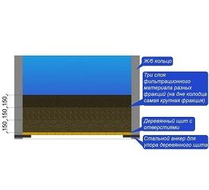 Донный фильтр для колодца: как сделать самому и обзор фильтрационных материалов