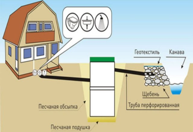 Как проложить канализационные трубы в частном доме: схемы, правила укладки труб и этапы монтажа