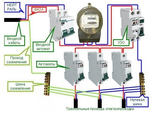 Подключение УЗО к однофазной сети с заземлением: правила и этапы работ