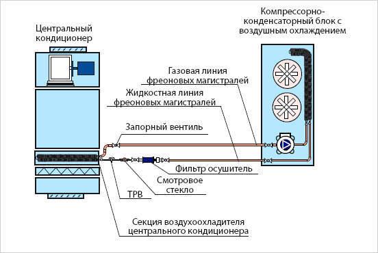 Компрессорно-конденсаторный блок: конструкция и сфера использования