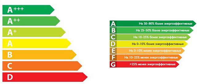 Потребляемая мощность холодильника: сколько электроэнергии потребляет и как сэкономить