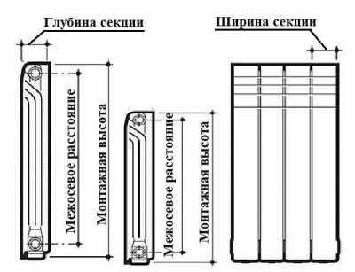 Алюминиевые радиаторы отопления: технические характеристики и монтаж
