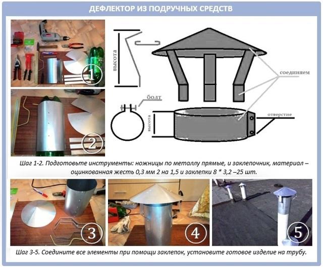 Вентиляционный дефлектор: что такое и как работает вытяжной дефлектор