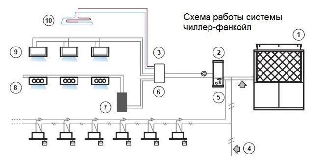 Система чиллер-фанкойл: принцип работы и схемы подключения