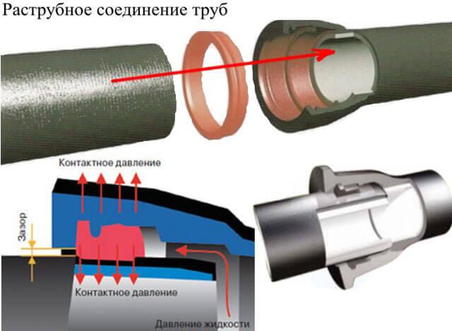 Сварка полиэтиленовых труб: обзор методов и монтажных хитростей